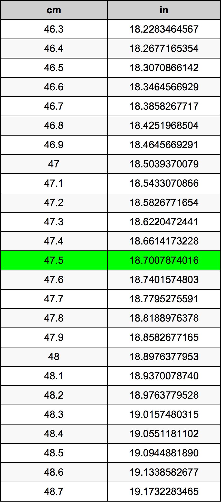 47.5 Centymetr tabela przeliczeniowa
