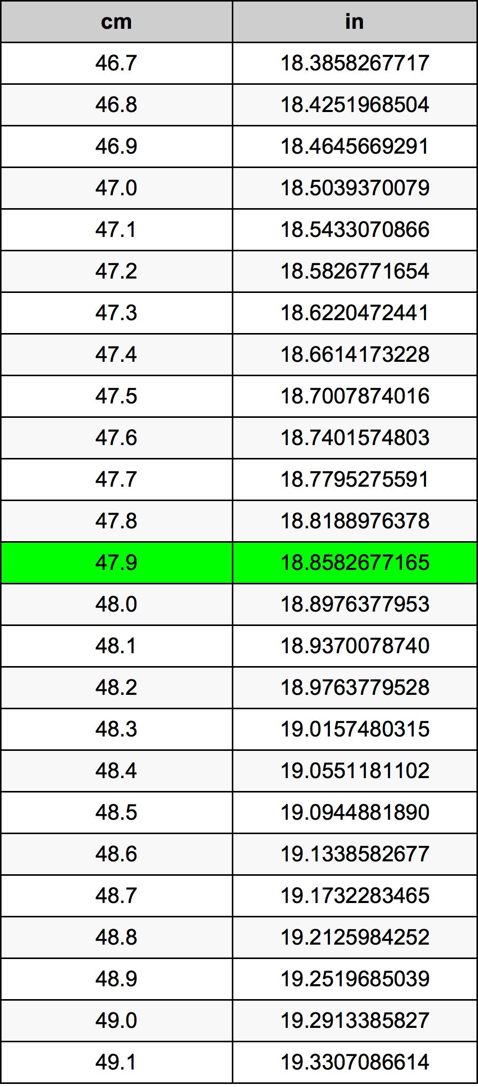 47.9 Centimeter konverteringstabellen