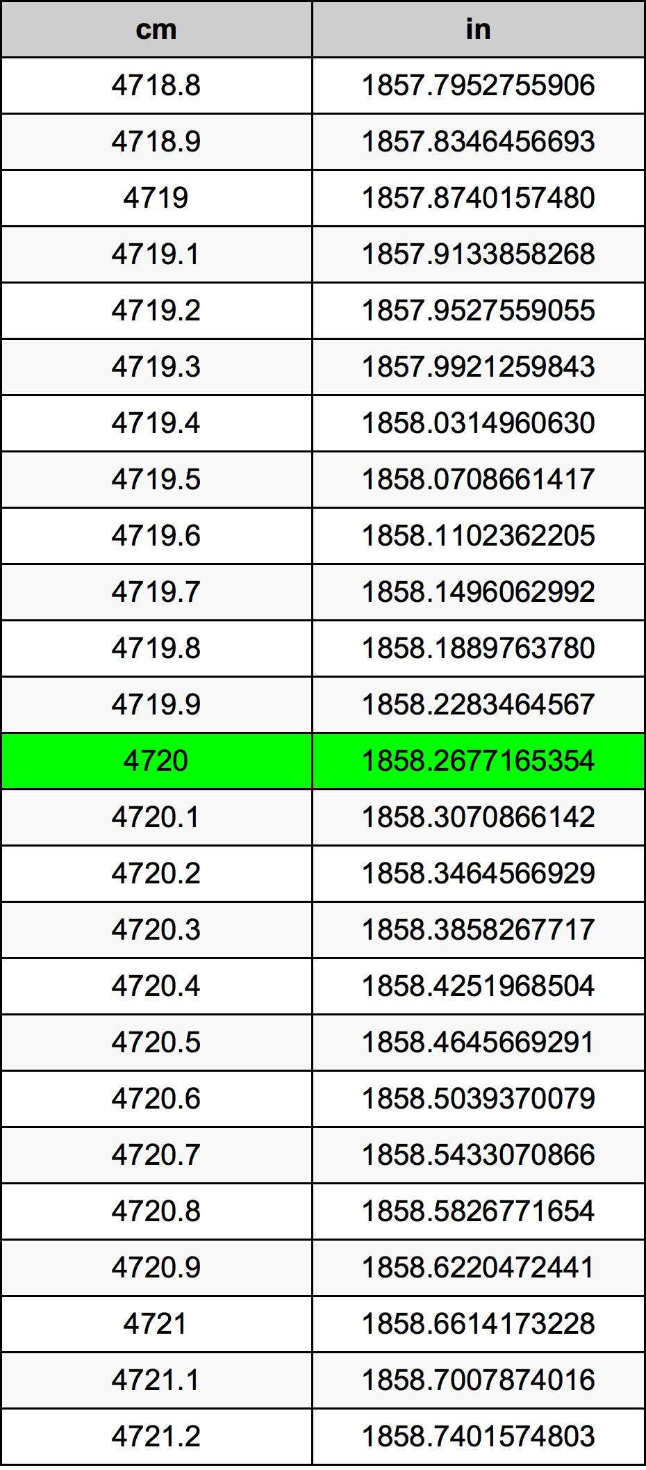 4720 Sentimeeter ümberarvestustabelile
