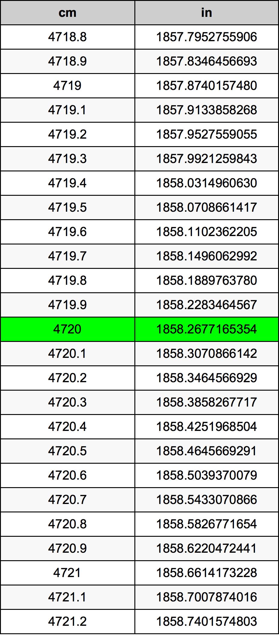 4720 Sentimeter Omskakelingstabel