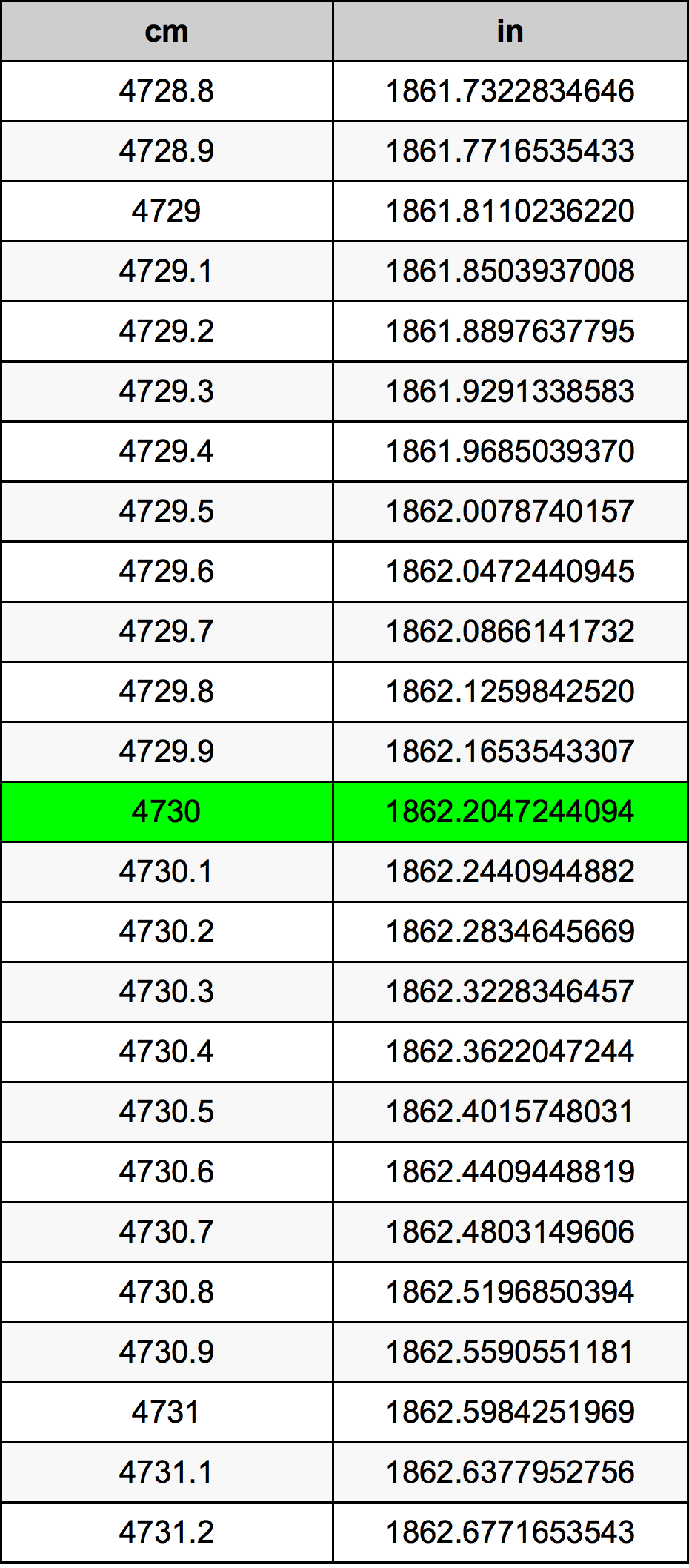 4730 Centimètre table de conversion
