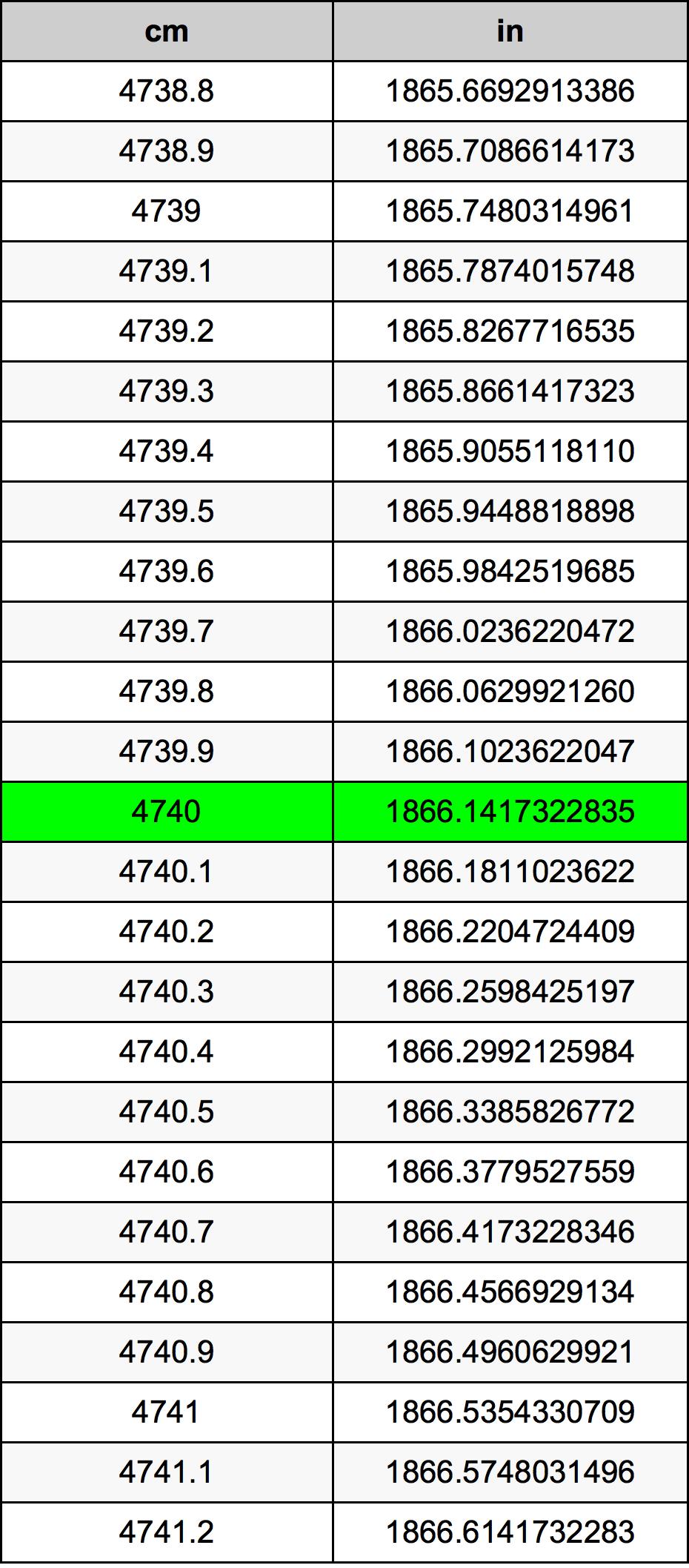 4740 सेंटीमीटर रूपांतरण सारणी