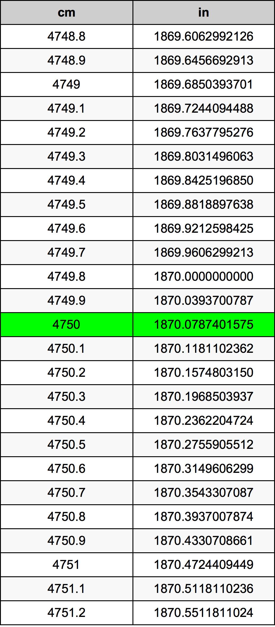 4750 Sentimeter Omskakelingstabel