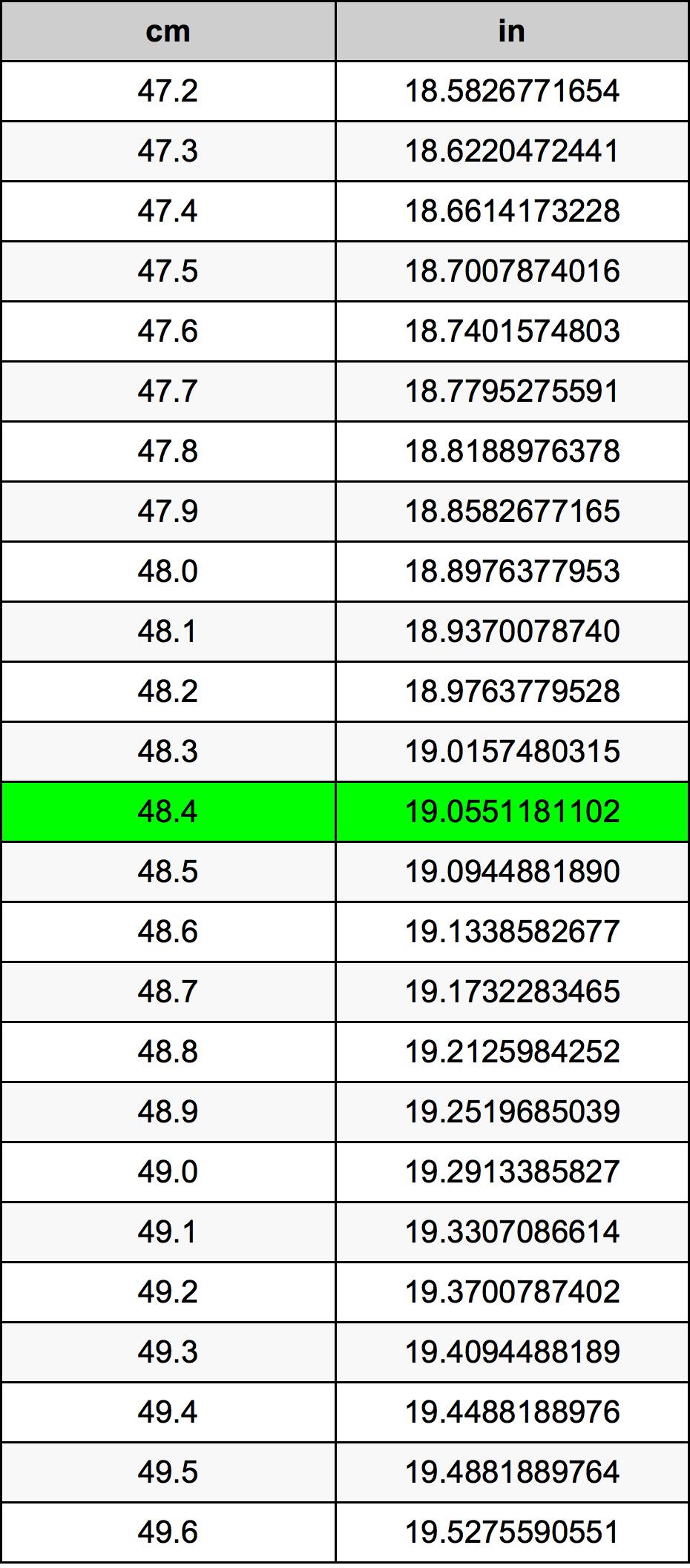 48.4 Sentimeter Omskakelingstabel