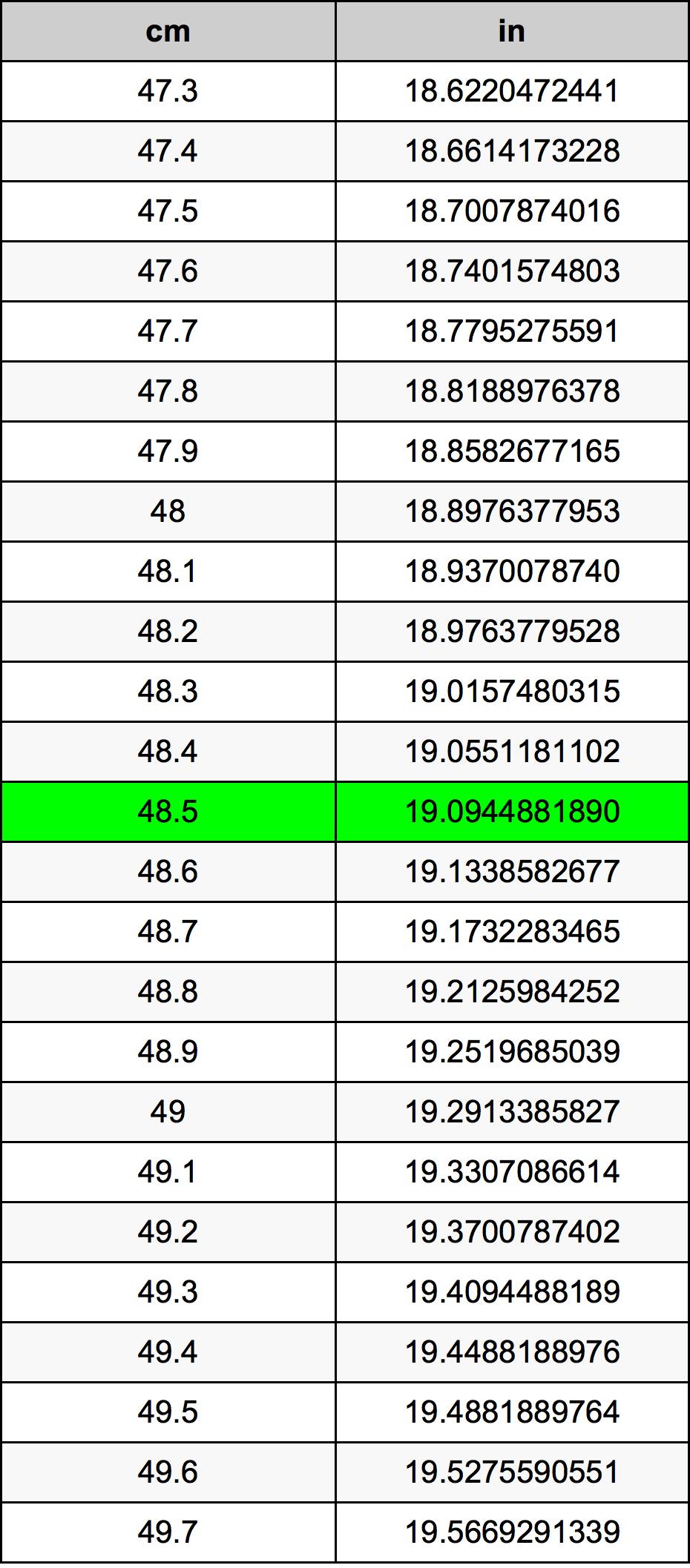 48.5 सेंटीमीटर रूपांतरण सारणी