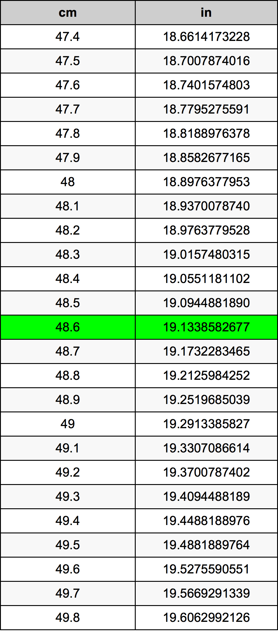 48.6 Centimètre table de conversion