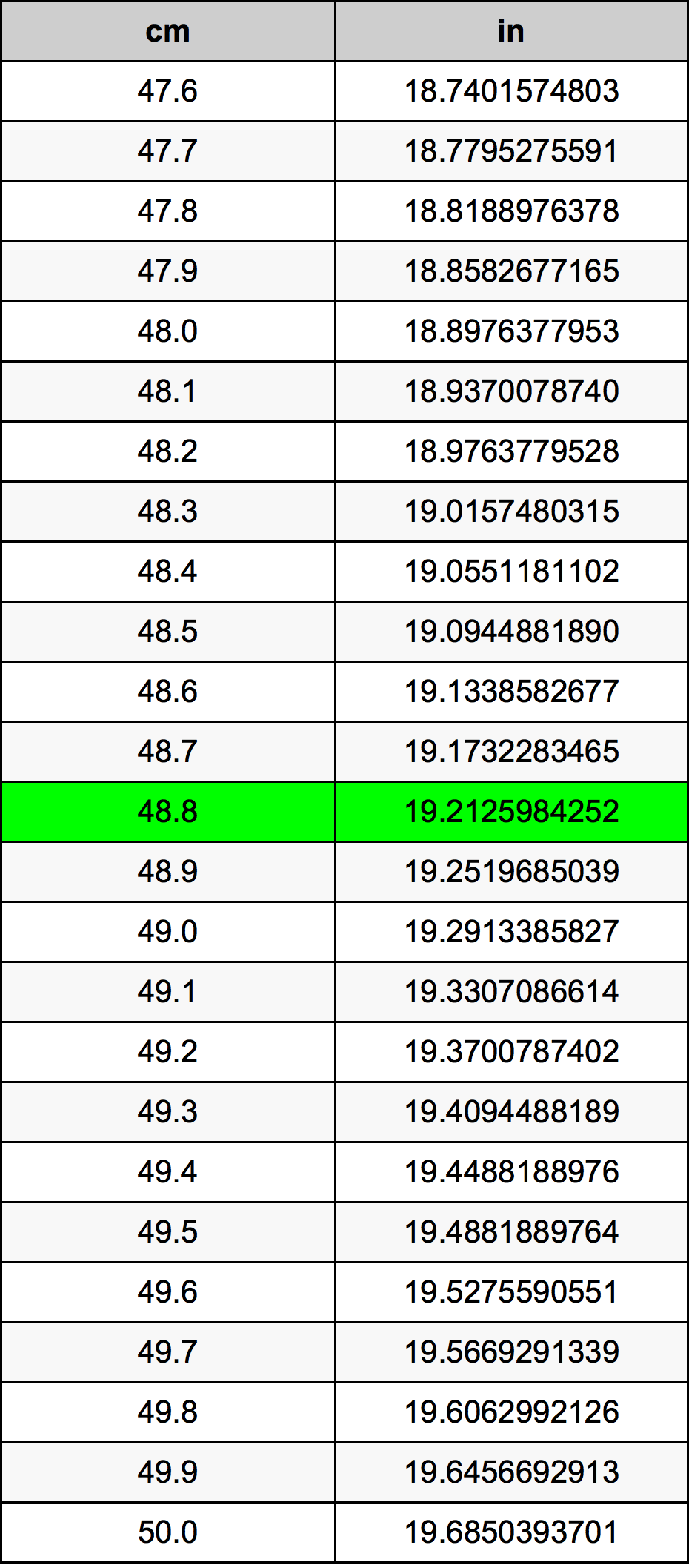 48.8 Centimeter omregningstabel