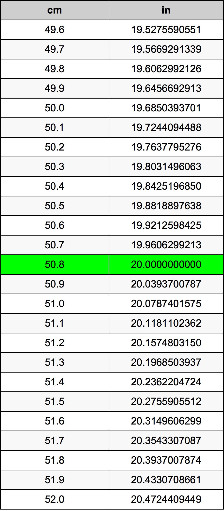 50.8 Centímetro Tabla de conversión