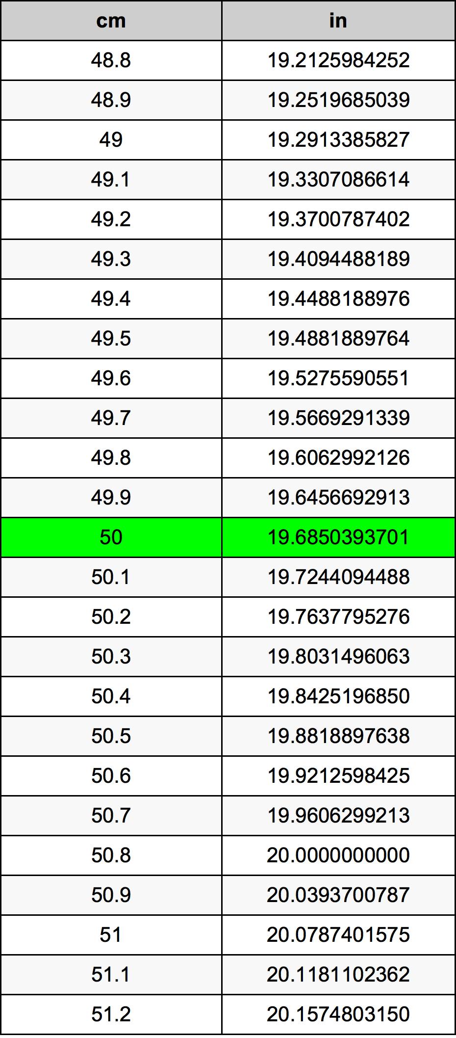 50 Centimetru tabelul de conversie
