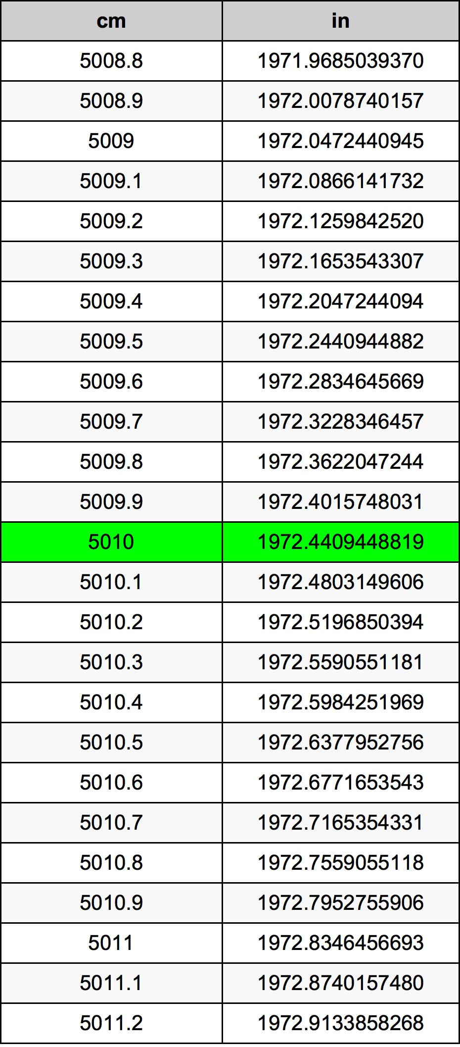 5010 Centiméter átszámítási táblázat