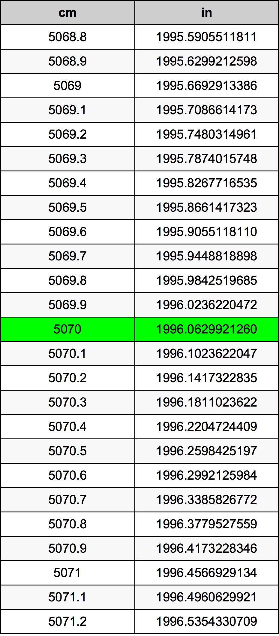 5070 Sentimeeter ümberarvestustabelile