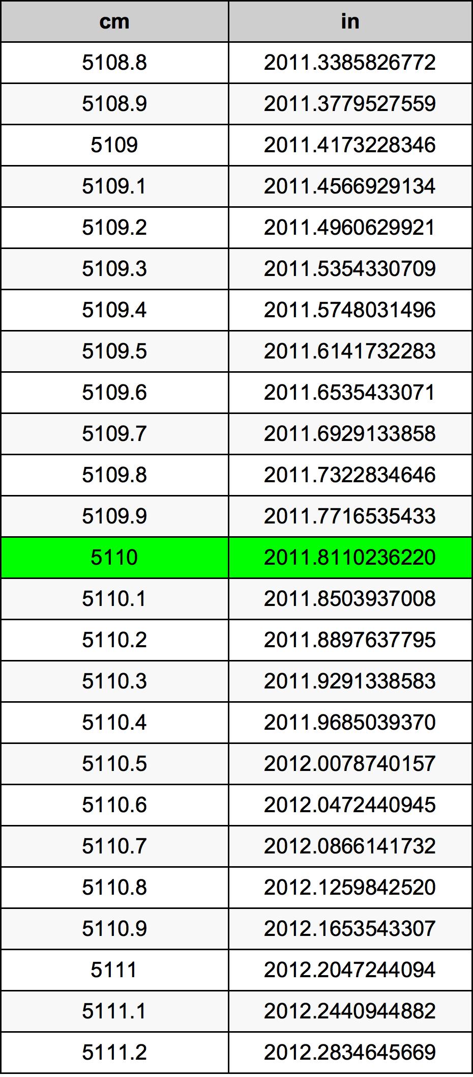 5110 сантиметър Таблица за преобразуване