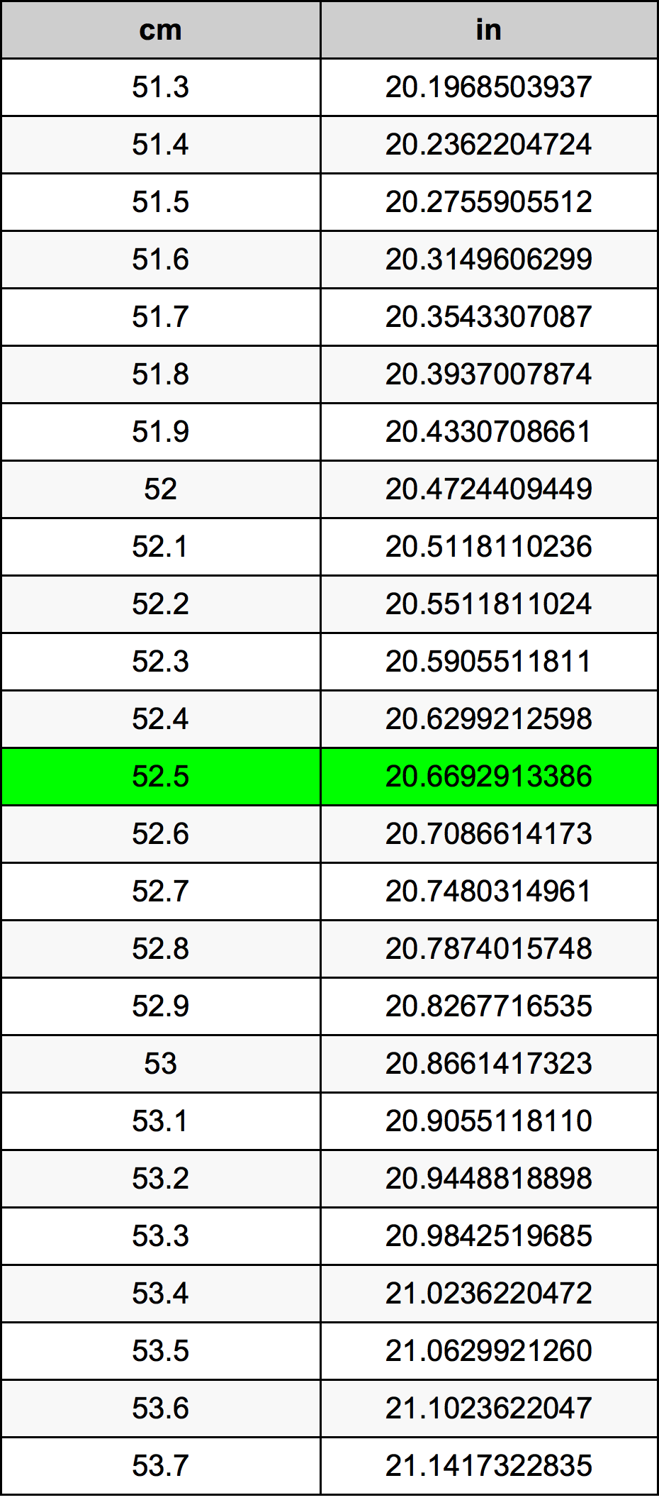 52.5 Centimètre table de conversion