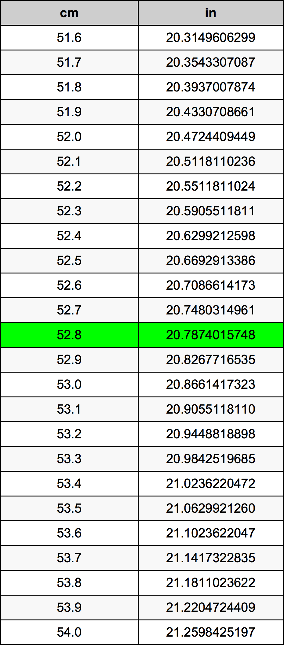 52.8 Centimeter prevodná tabuľka