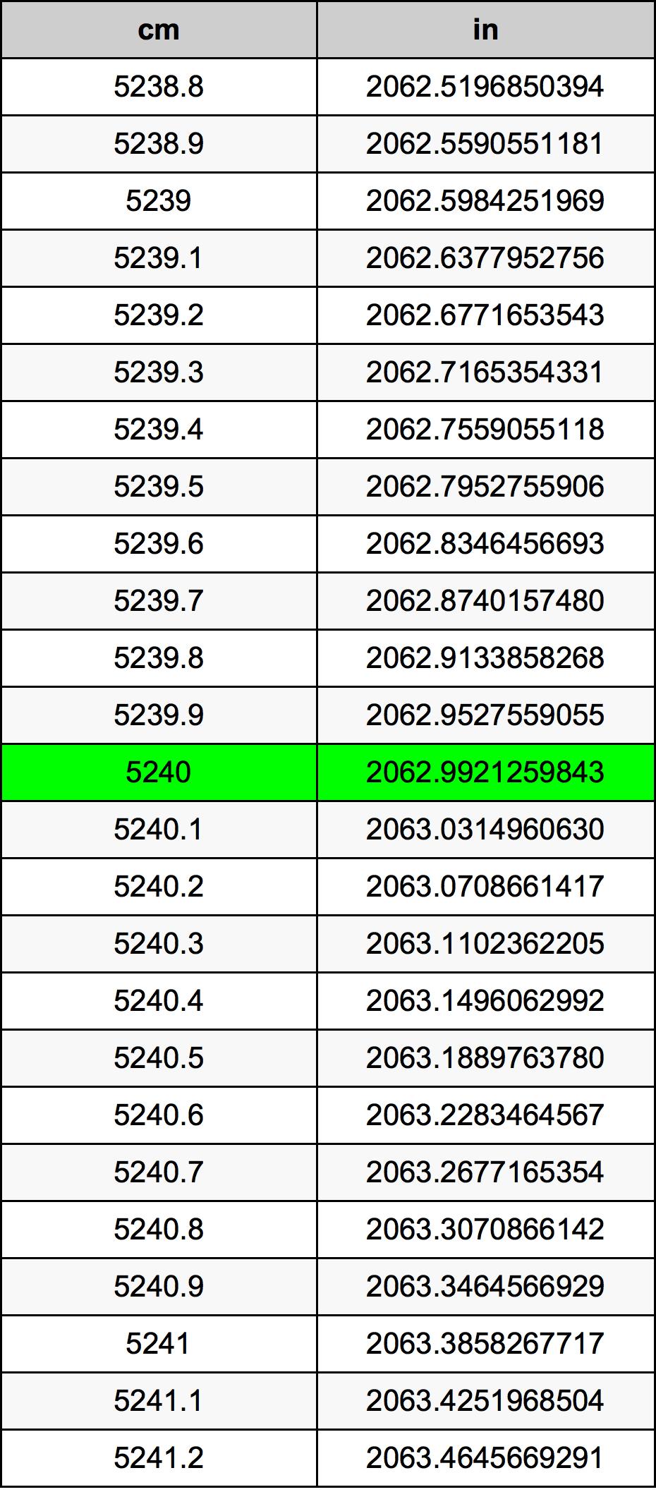 5240 Centimètre table de conversion