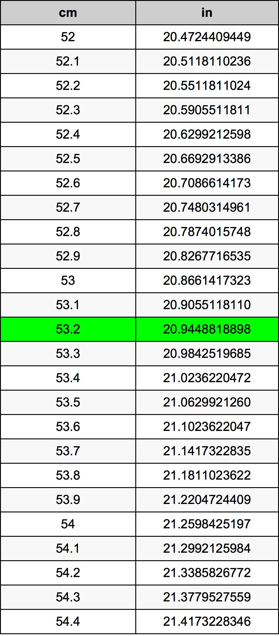 53.2 Centimètre table de conversion