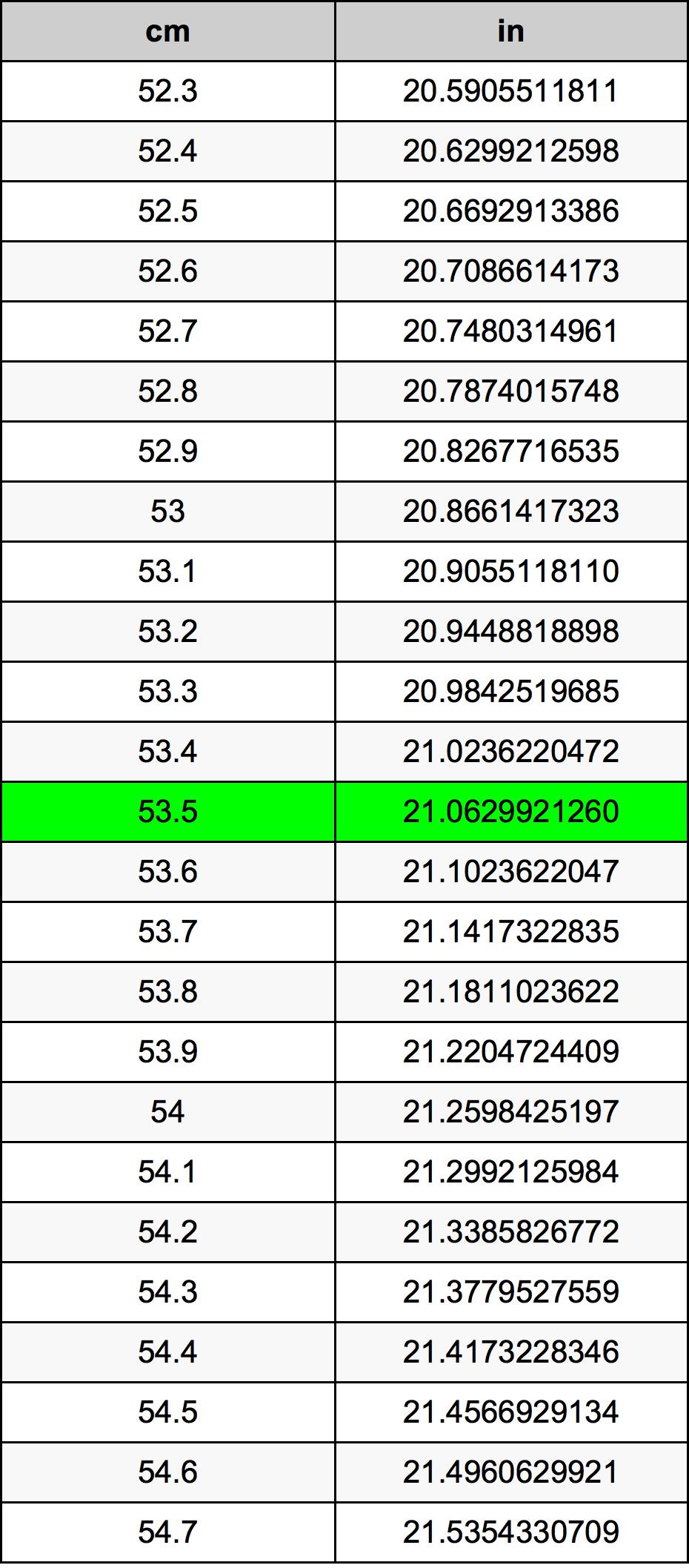 53.5 сантиметър Таблица за преобразуване