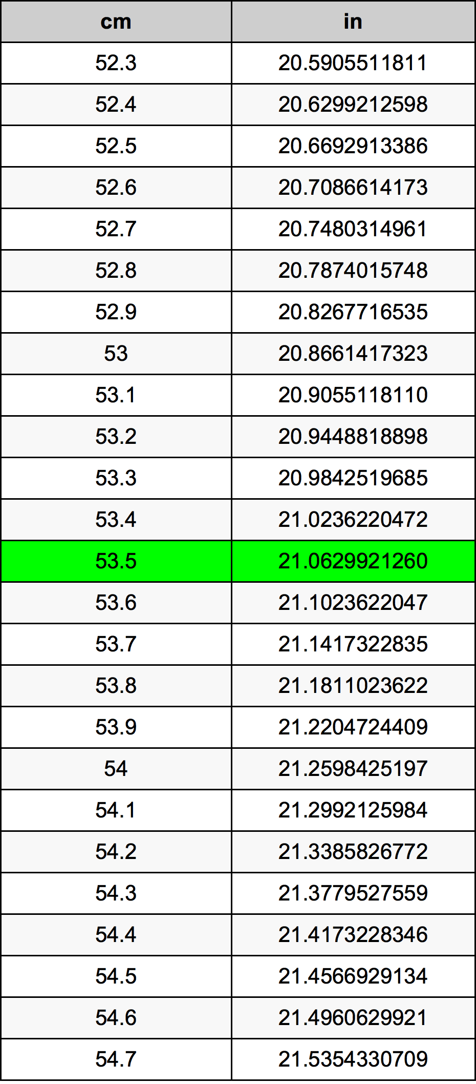 53.5 Sentimeter Omskakelingstabel