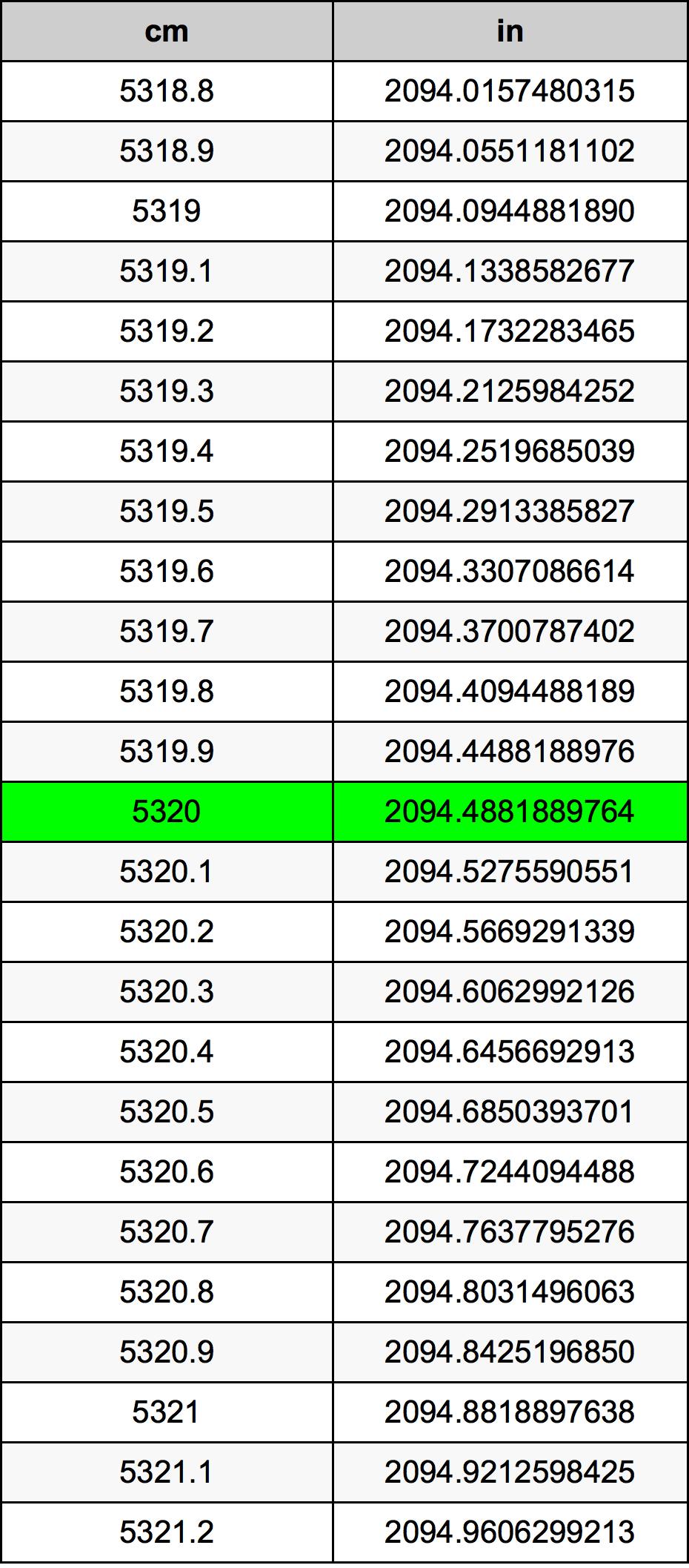 5320 सेंटीमीटर रूपांतरण सारणी