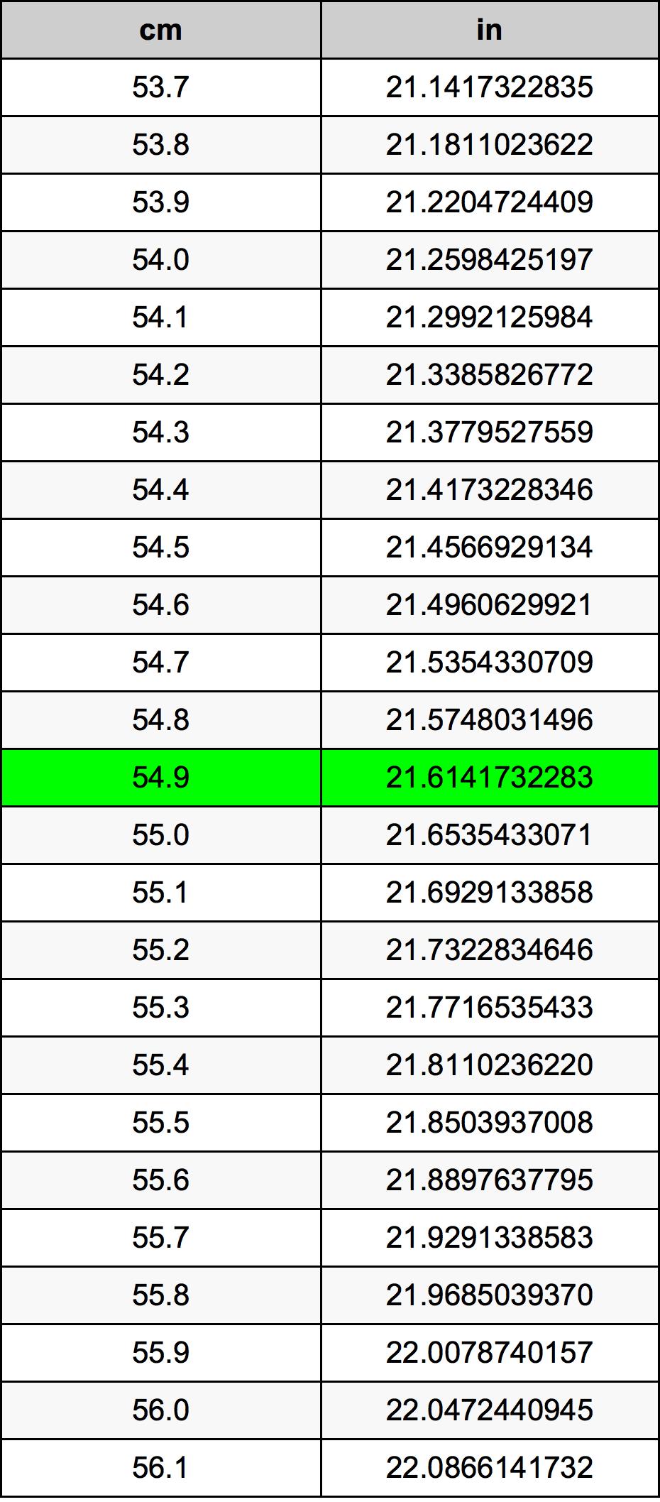54.9 Centimètre table de conversion