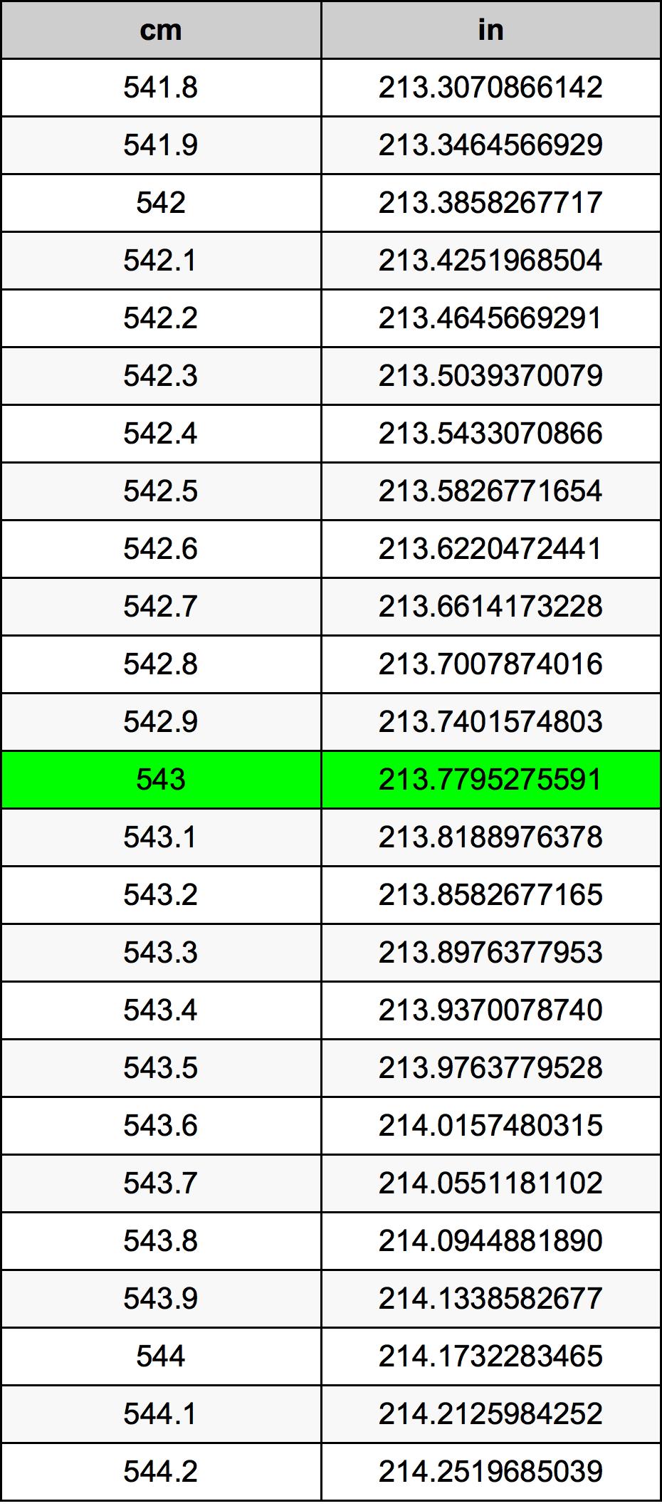 543 Sentimeeter ümberarvestustabelile
