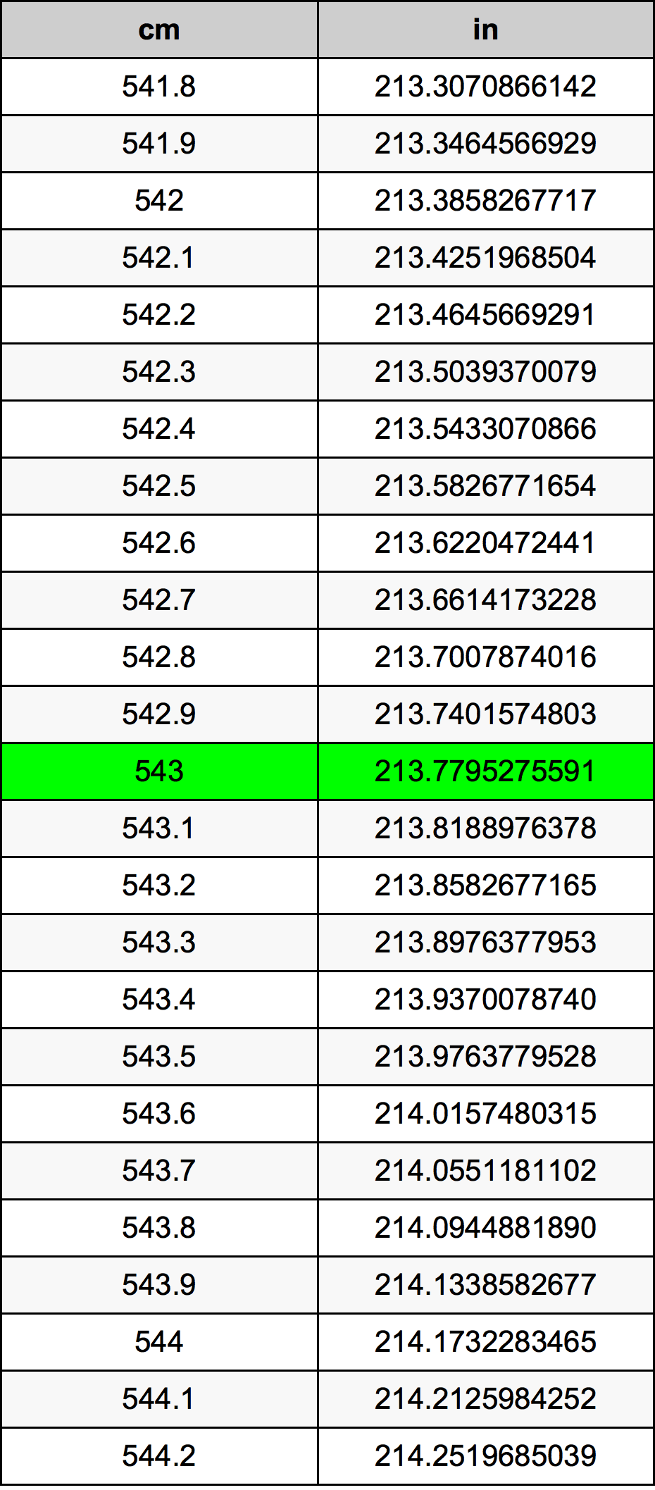 543 Centimeter pretvorbena tabela