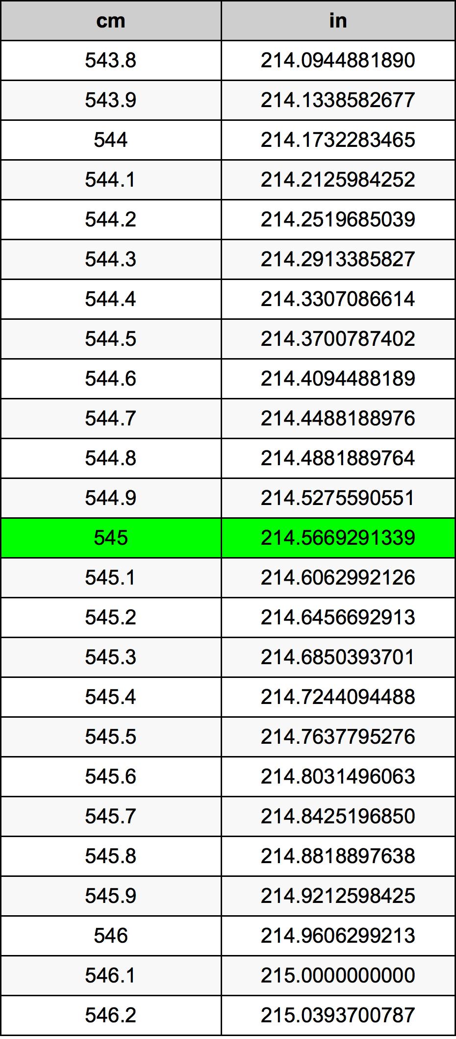 545 Xentimét bảng chuyển đổi