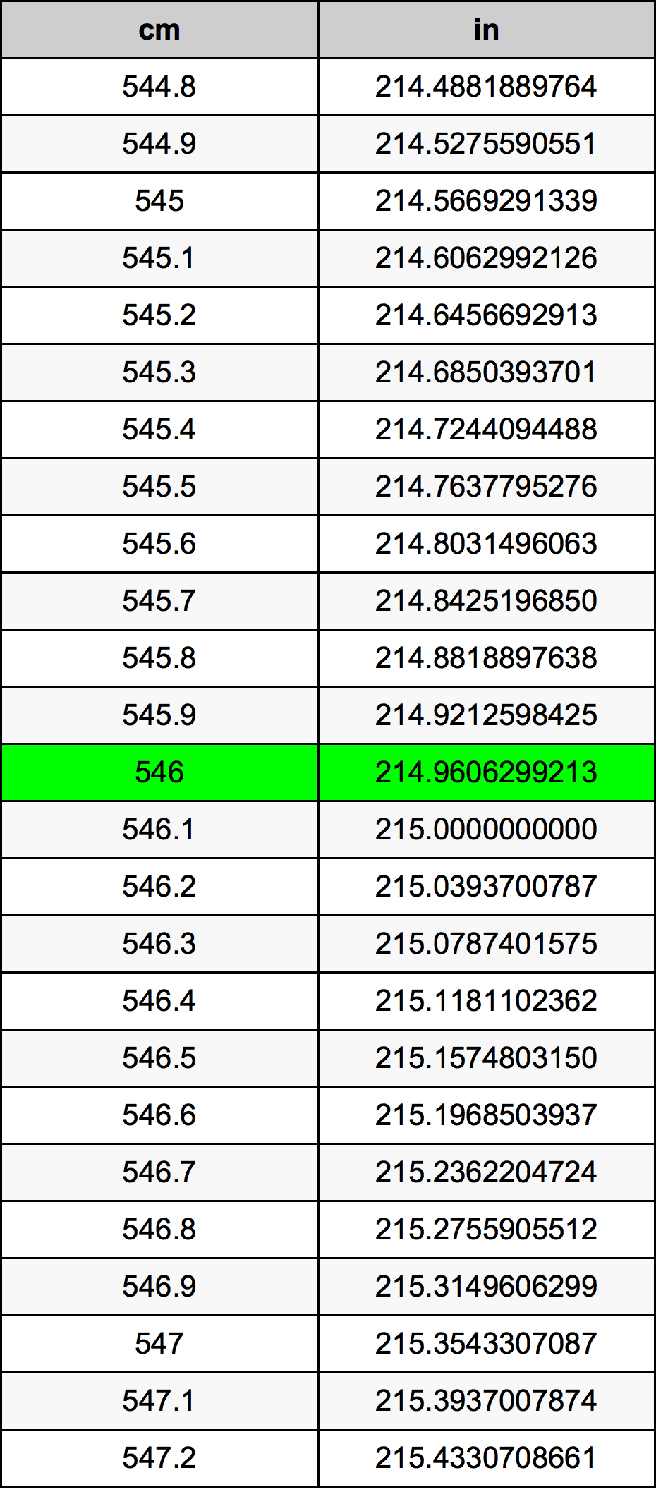 546 Centimètre table de conversion