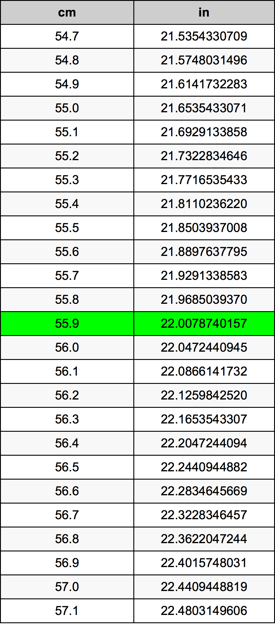 55.9 Centimètre table de conversion