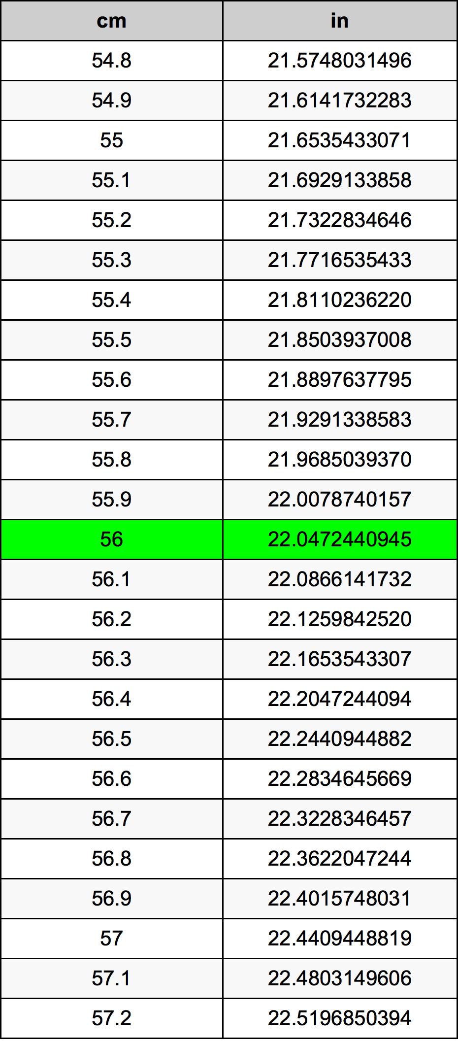 56 сантиметр Таблиця перетворення