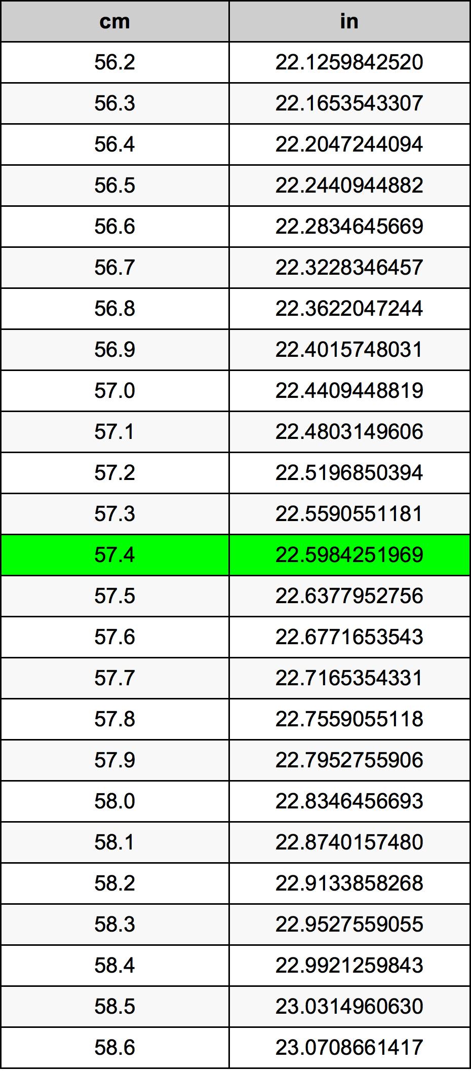 57.4 сантиметр Таблица преобразования
