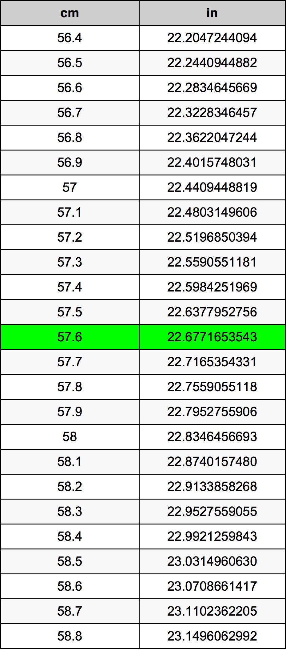 57.6 сантиметр Таблиця перетворення
