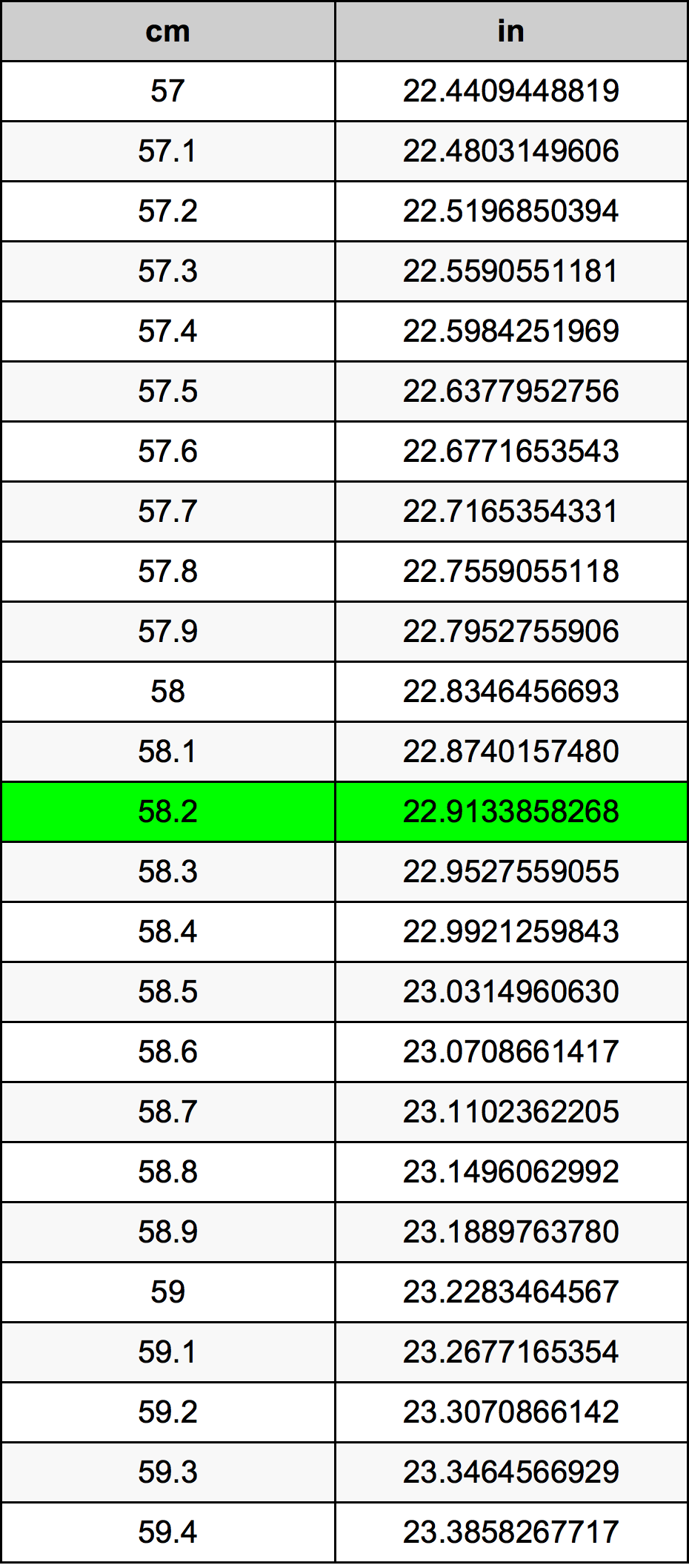 58.2 Centimètre table de conversion