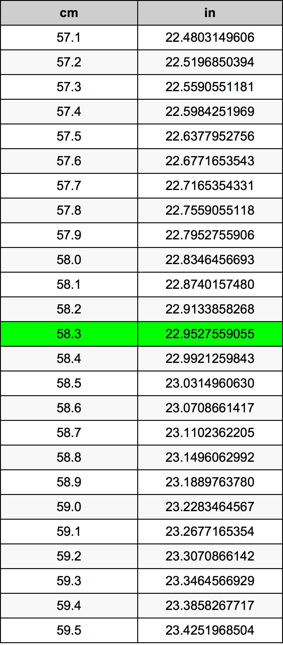 58.3 Zentimeter Umrechnungstabelle