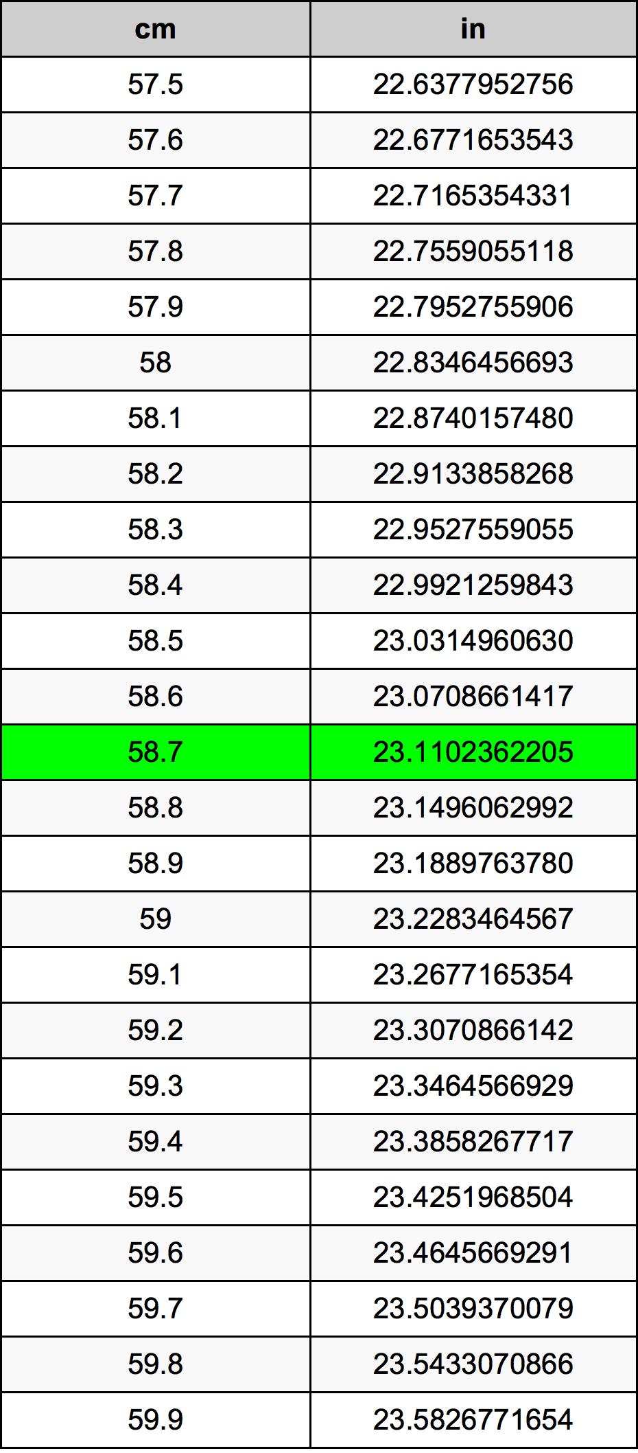 58.7 Centymetr tabela przeliczeniowa