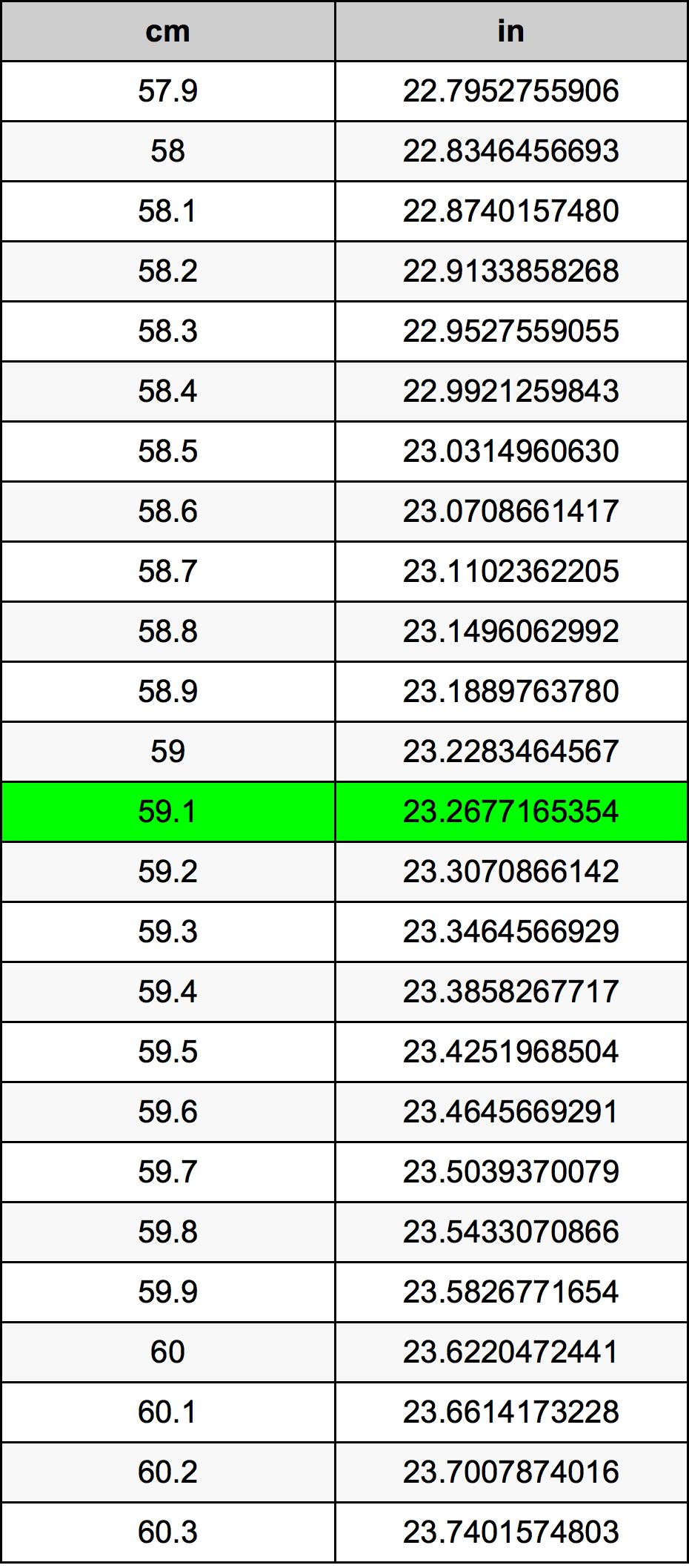 59.1 Sentimeter Omskakelingstabel