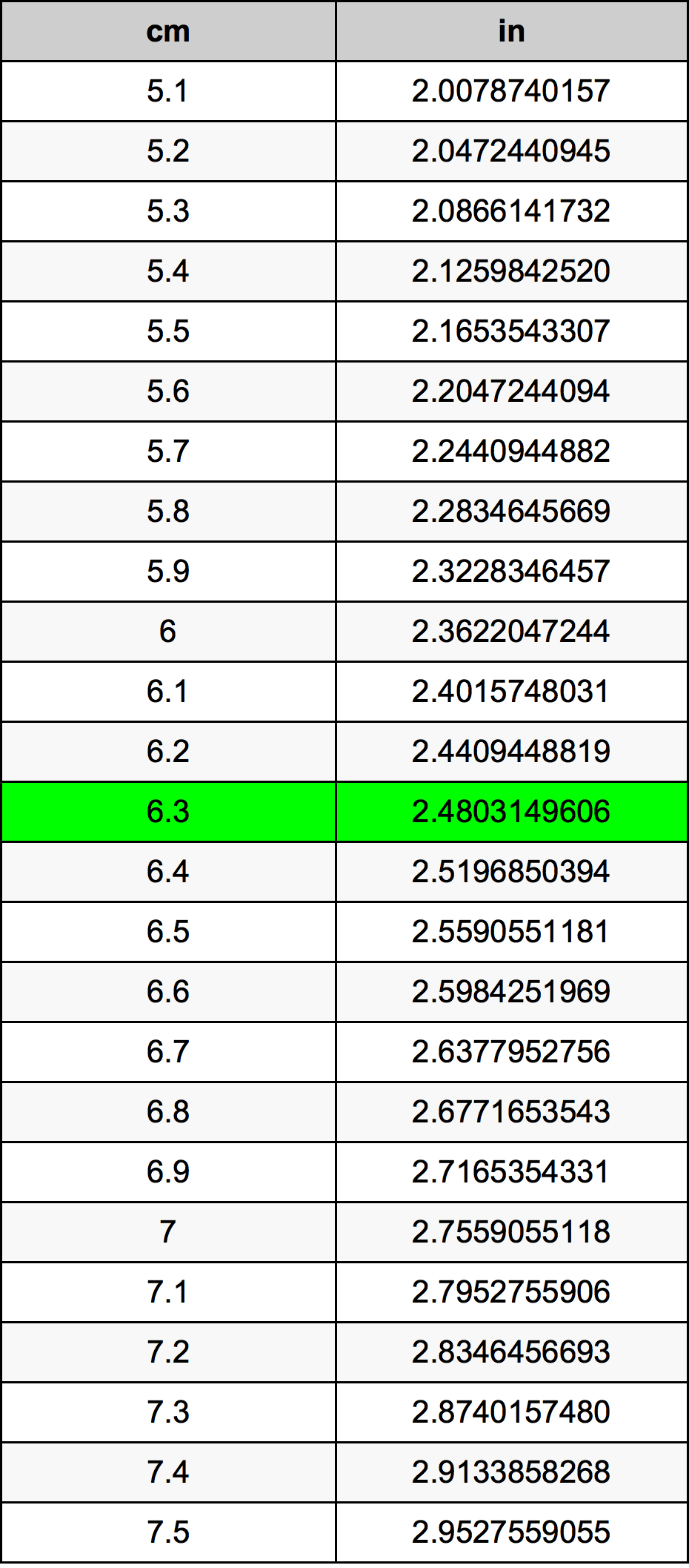 6.3 Centimètre table de conversion