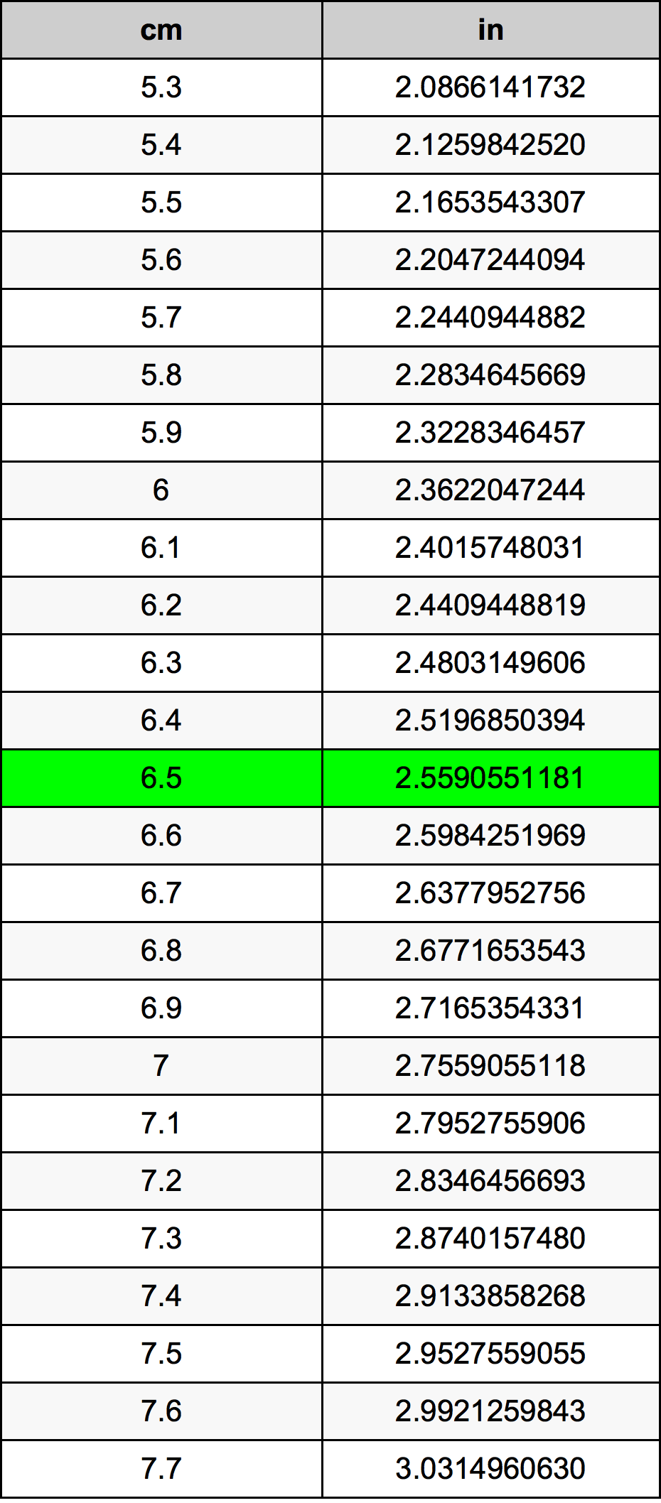 6.5 Centimetar Tablica konverzije
