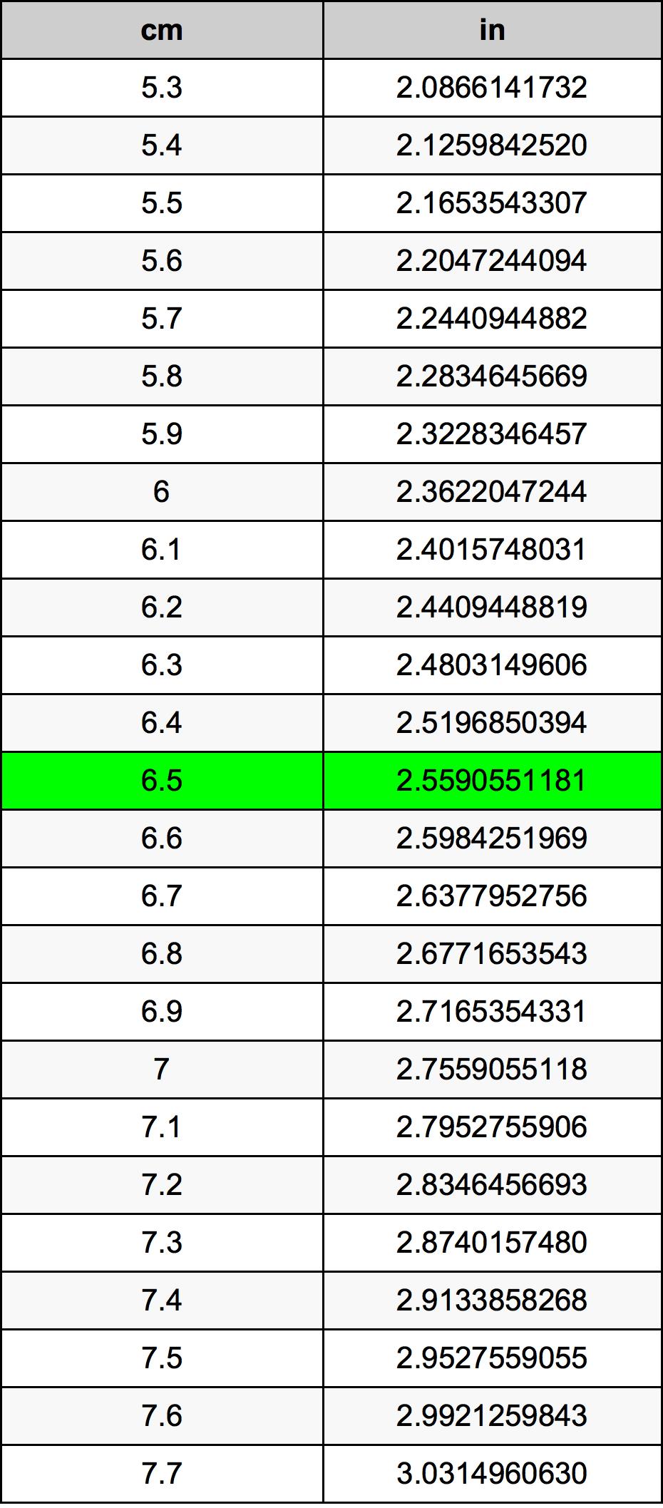 6.5 Centímetro Tabla de conversión