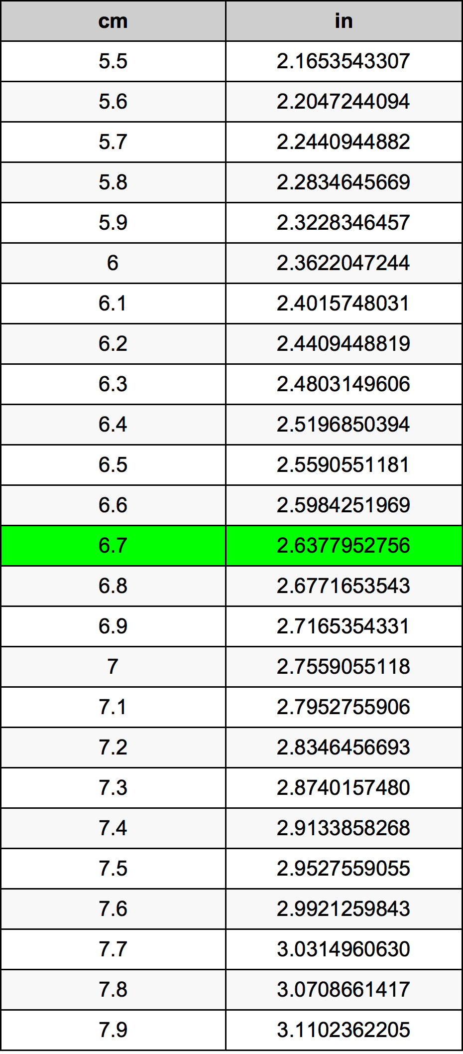 6.7 Centimeter konverteringstabell