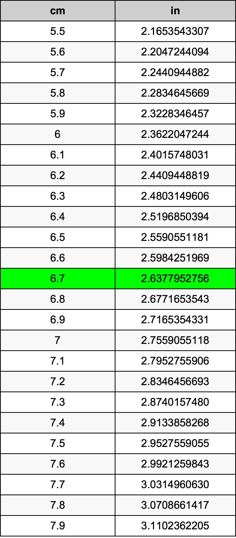6.7 Centímetre Taula de conversió