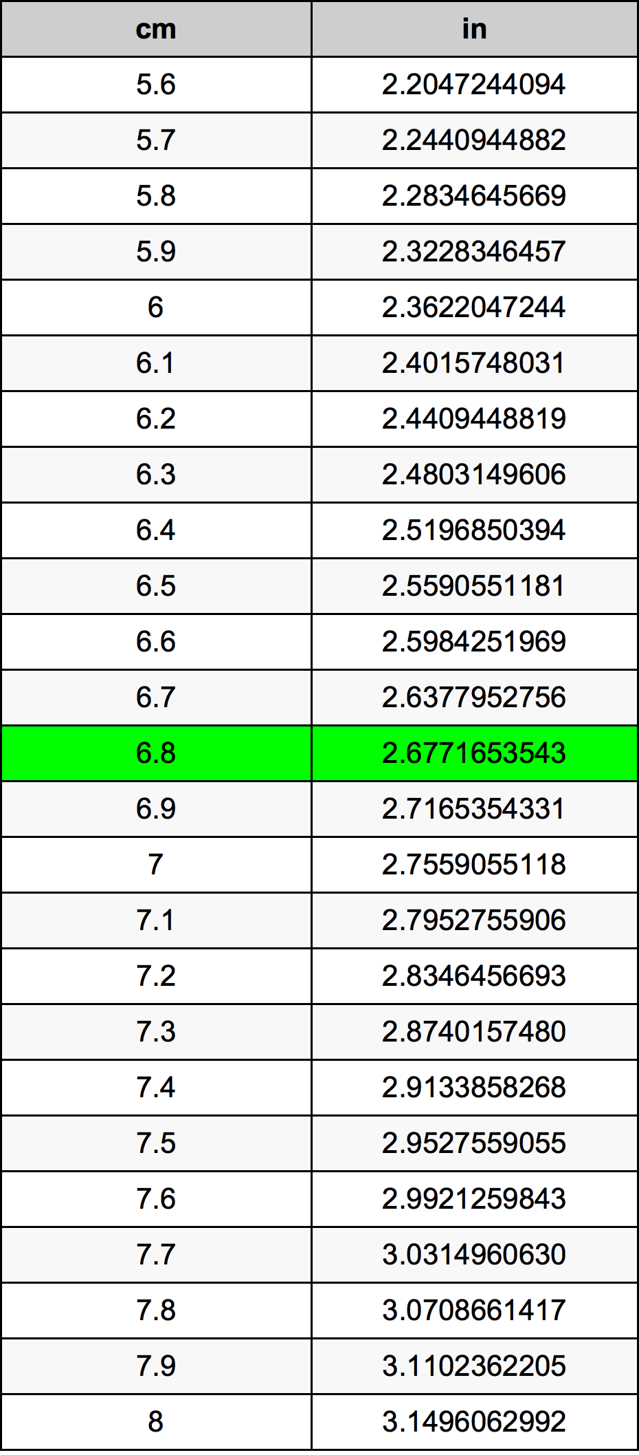 6.8 Centimètre table de conversion