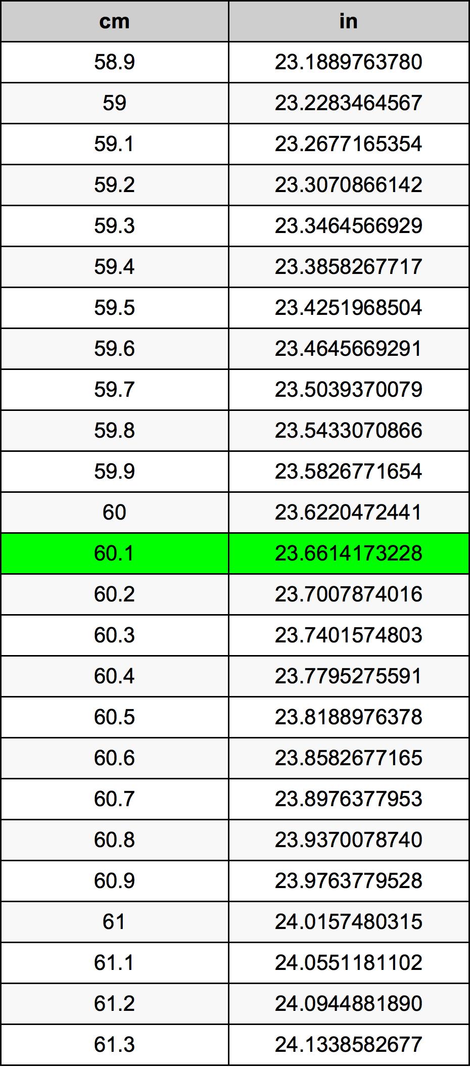 60.1 Sentimeter Omskakelingstabel