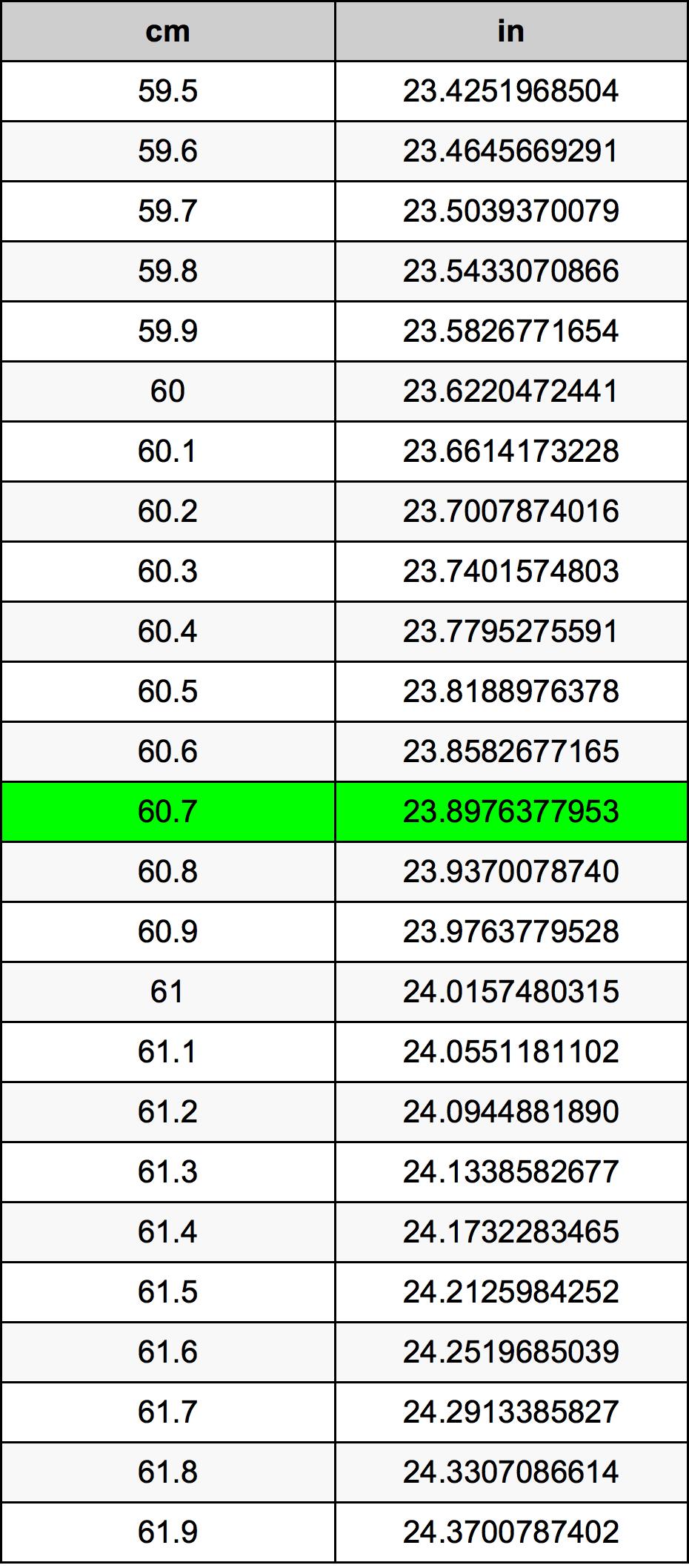 60.7 सेंटीमीटर रूपांतरण सारणी