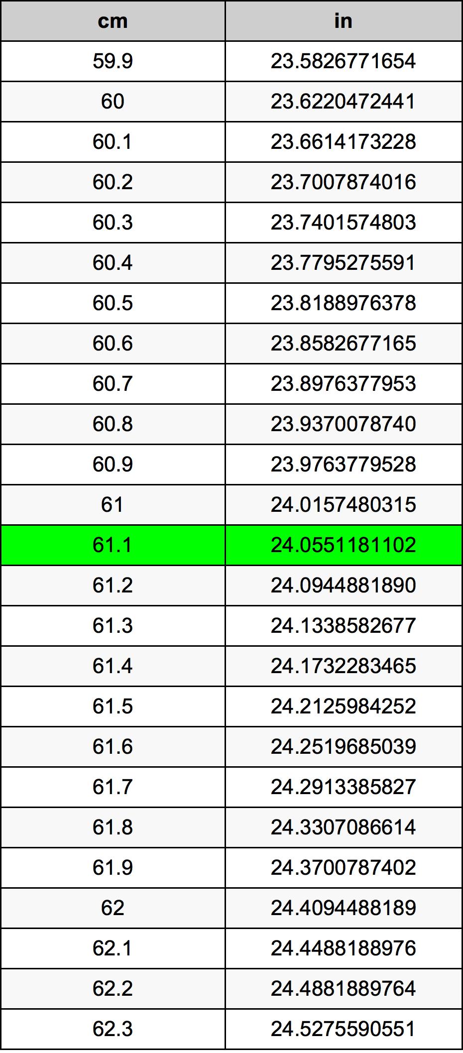 61.1 厘米换算表