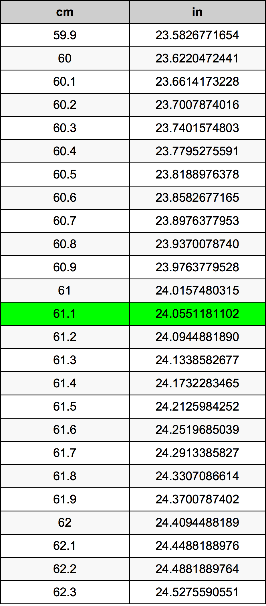 61.1 Centimeter konverteringstabellen