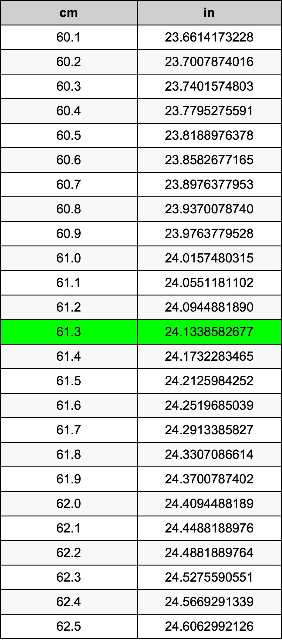 61.3 Centimeter omregningstabel