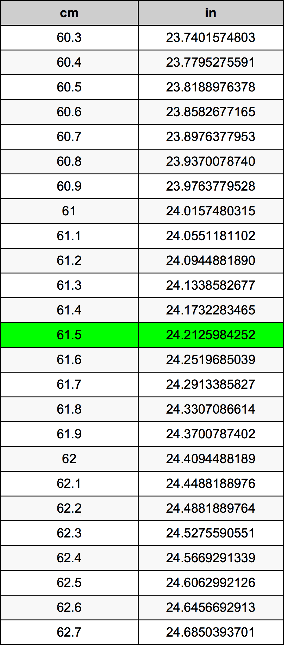 61.5 Centimètre table de conversion