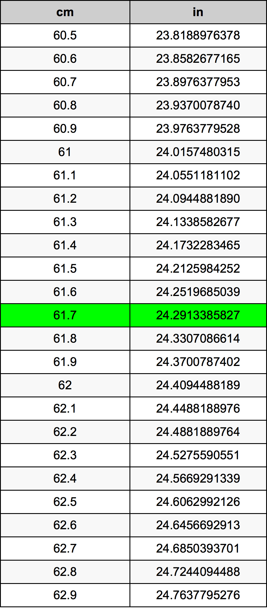 61.7 Zentimeter Umrechnungstabelle