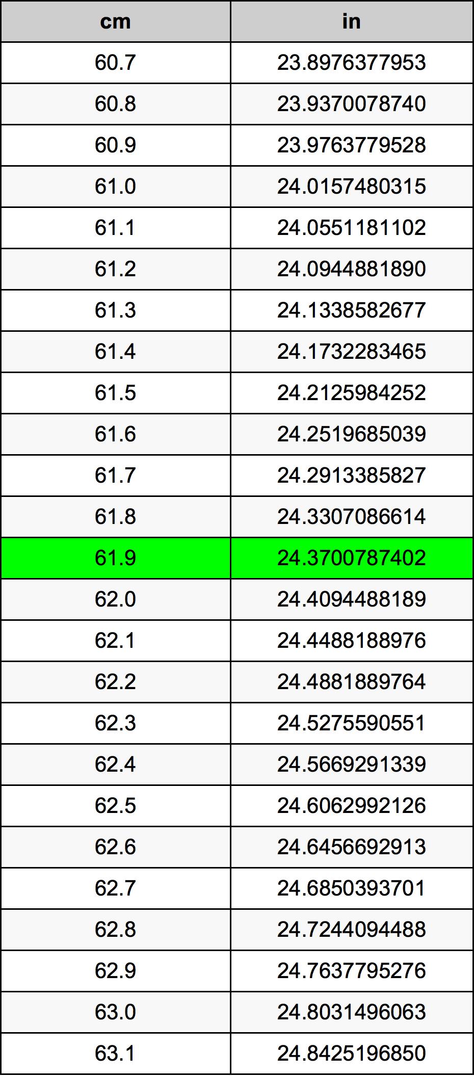 61.9 Centimeter konverteringstabellen